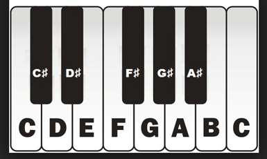 Identify Key Signatures: Sharps